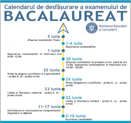 Noul calendar de organizare şi desfăşurare a examenului naţional de Bacalaureat în anul şcolar 2019-2020