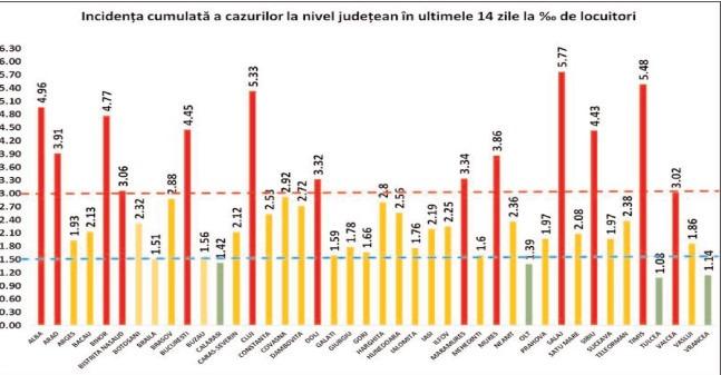 Dâmboviţa, foarte aproape de scenariul ROŞU! Rata de infectare cu coronavirus a urcat la 2,72 la mie!