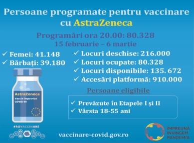 Au fost activate noile cabinete de vaccinare pentru administrarea vaccinului produs de AstraZeneca