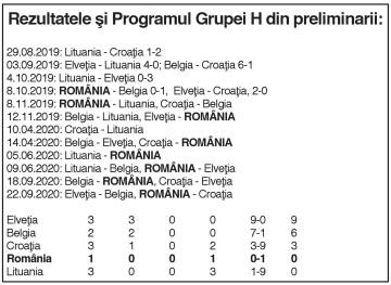 Cu dâmboviţeanca Oprea printre titular, ROMÂNIA A PIERDUT MECIUL CU BELGIA