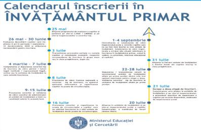 Înscrierea în învăţământul primar, anul şcolar 2020 -2021